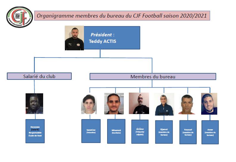 Membres du bureau